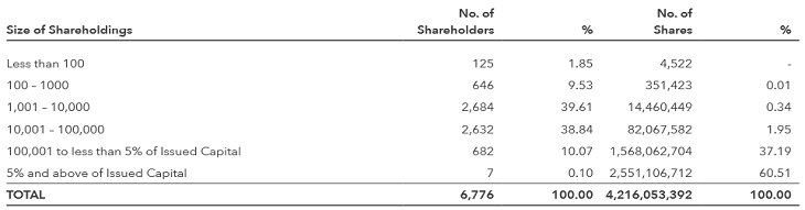 KPJ Health Shareholdings