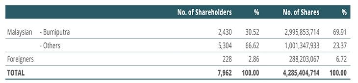 KPJ Health Shareholdings